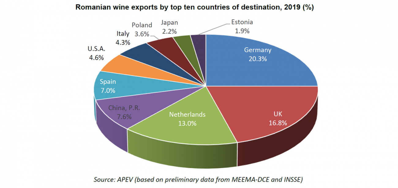 Romanian wine exports by countries 2019