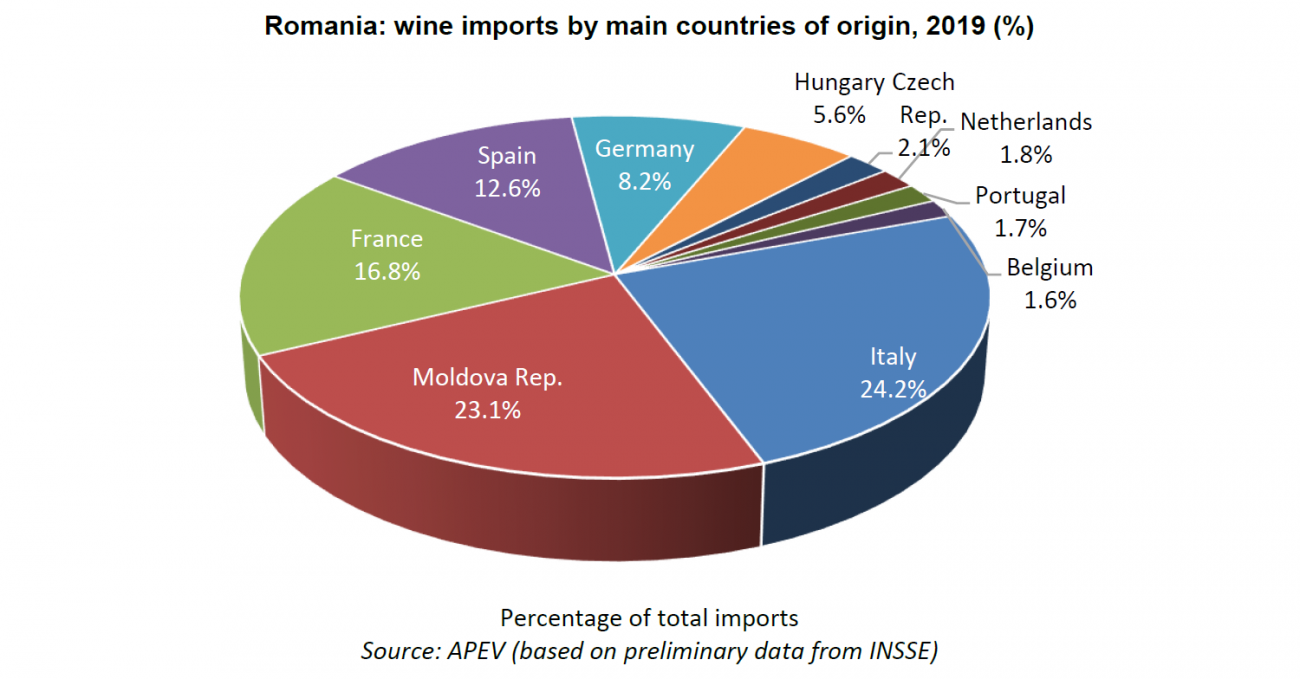 Romanian wine imports by countries _2019