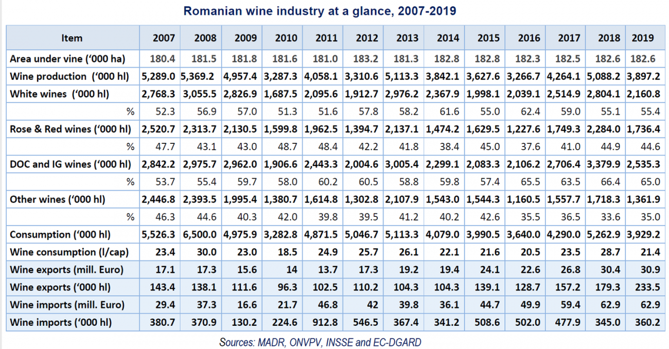 Romanian wine industry 2007- 2019