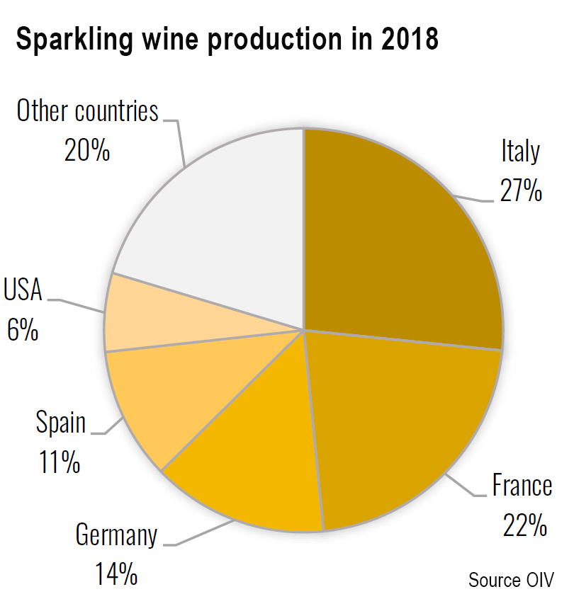 Sparkling wine production 18