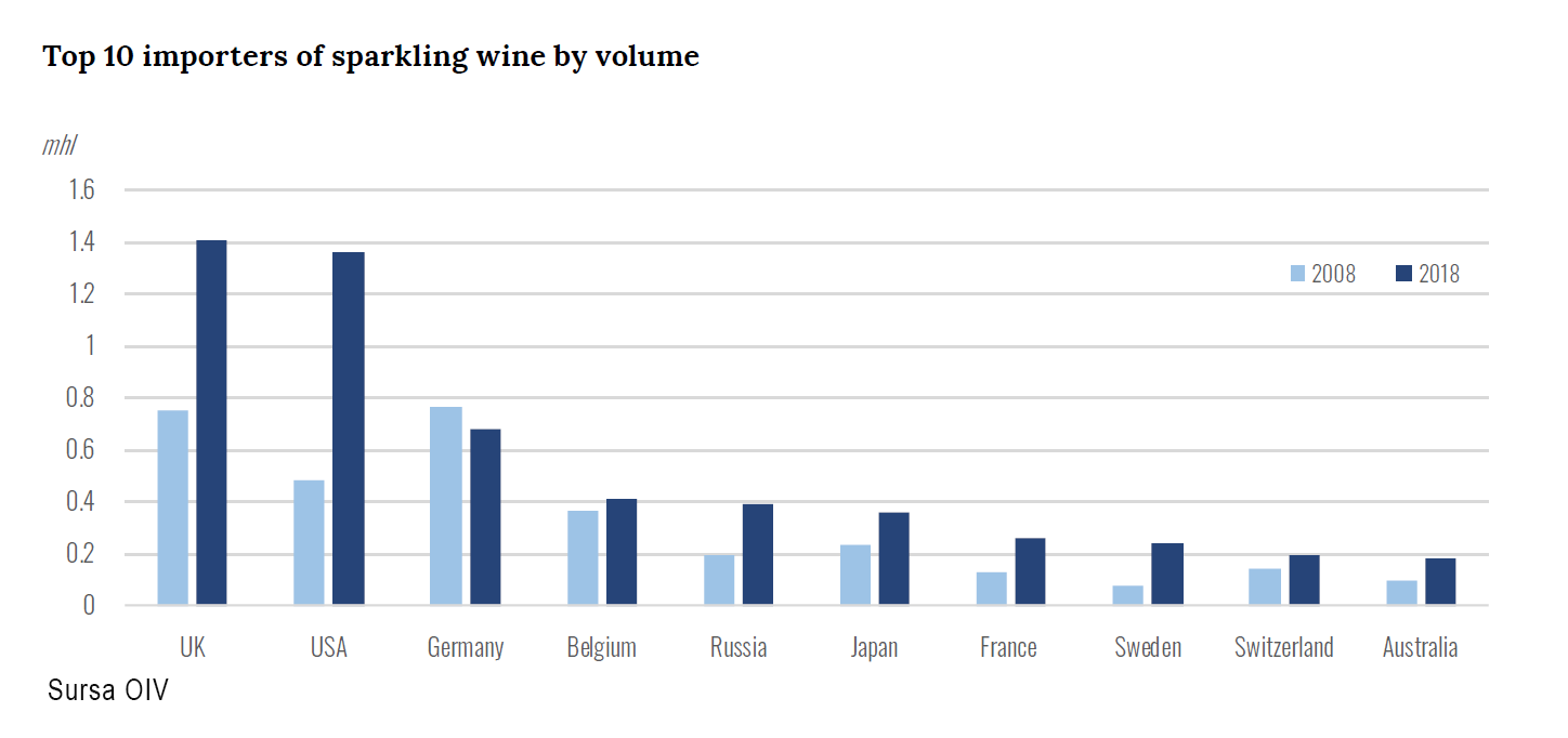 Top 10 importers of sparkling wine by volume