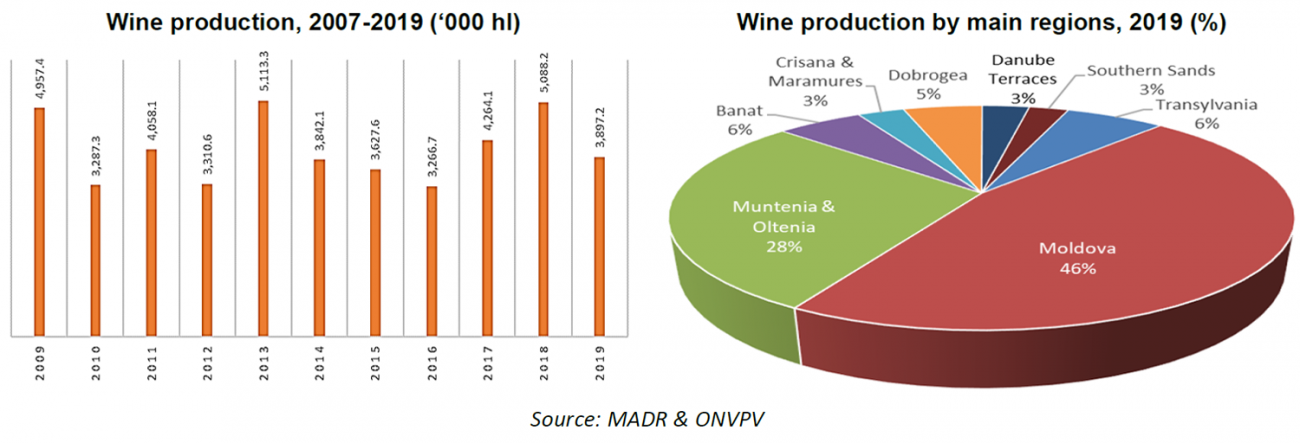 Wine production 2019 Romania