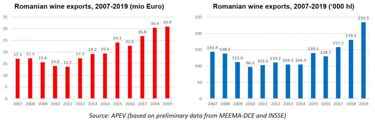 wine export romania 2019