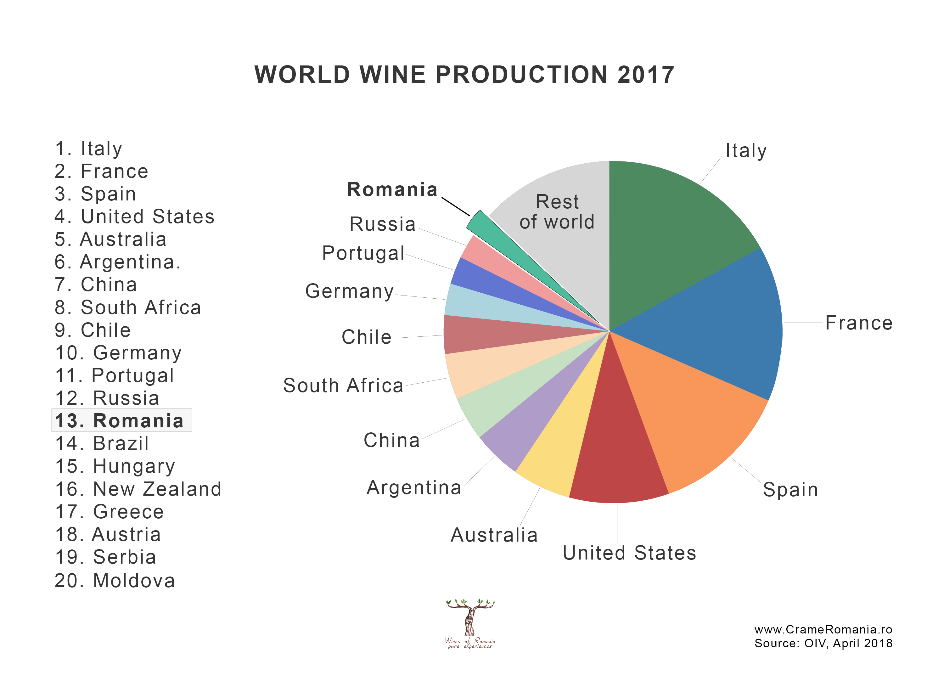world wine production