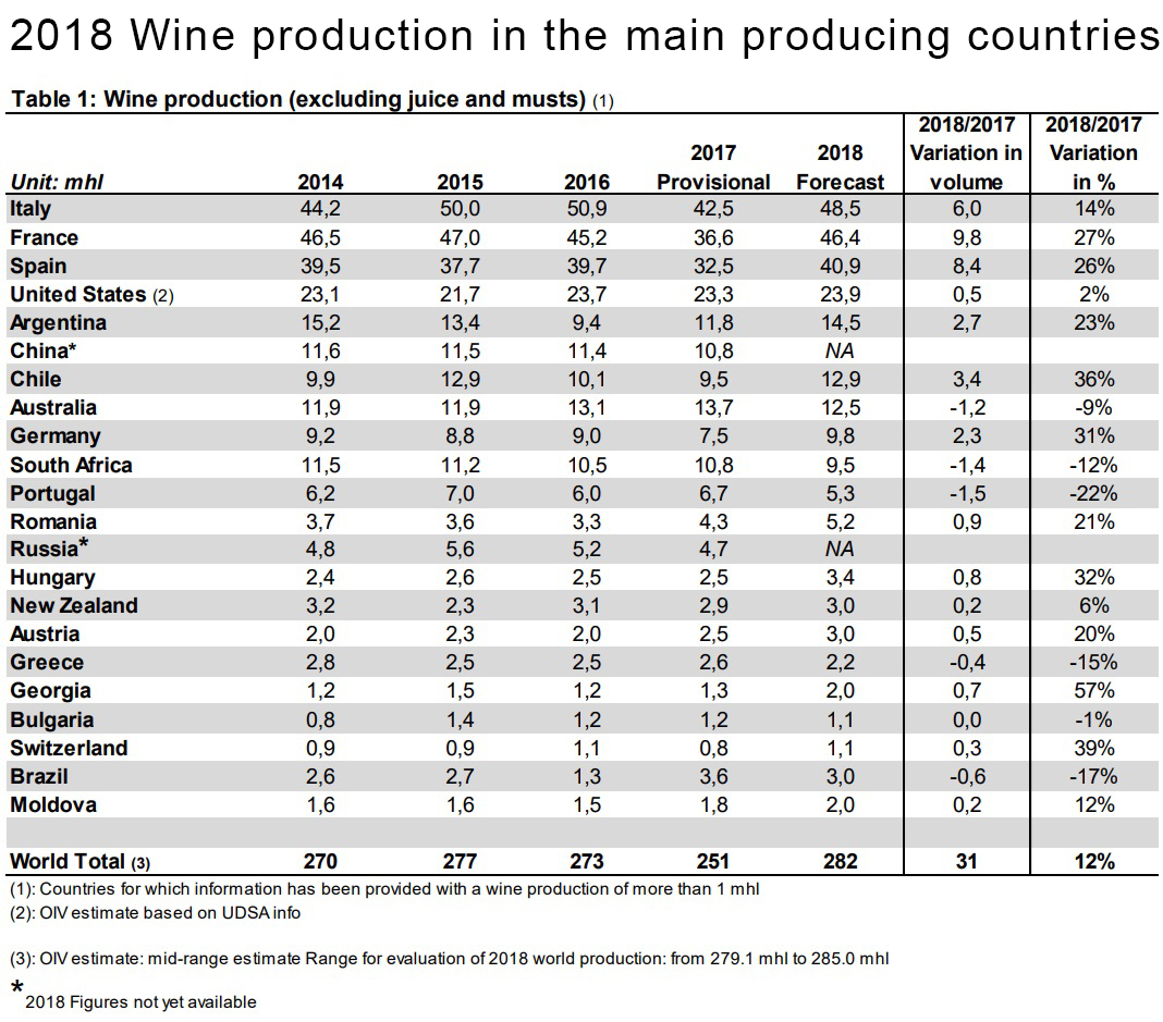 wine production 2018